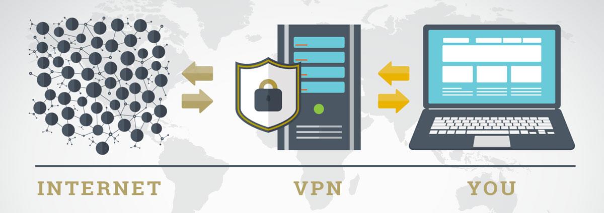 Understanding VPN